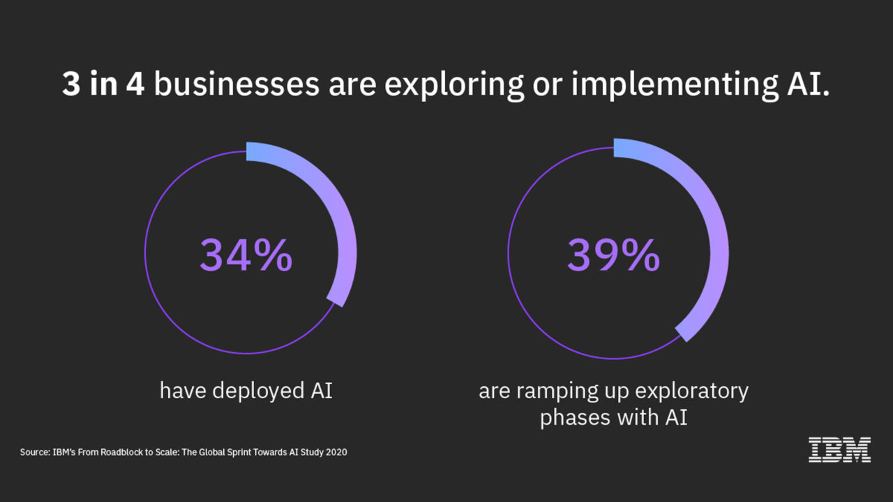 intelligenza artificiale implementazione 2 graphic