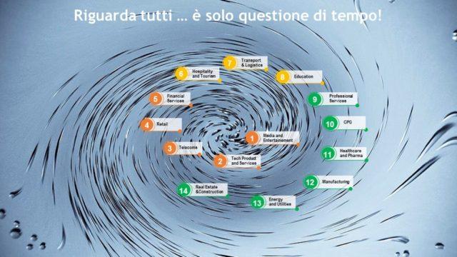 1 Figura 1 - Il vortice digitale. Fonte: presentazione Mariano Corso