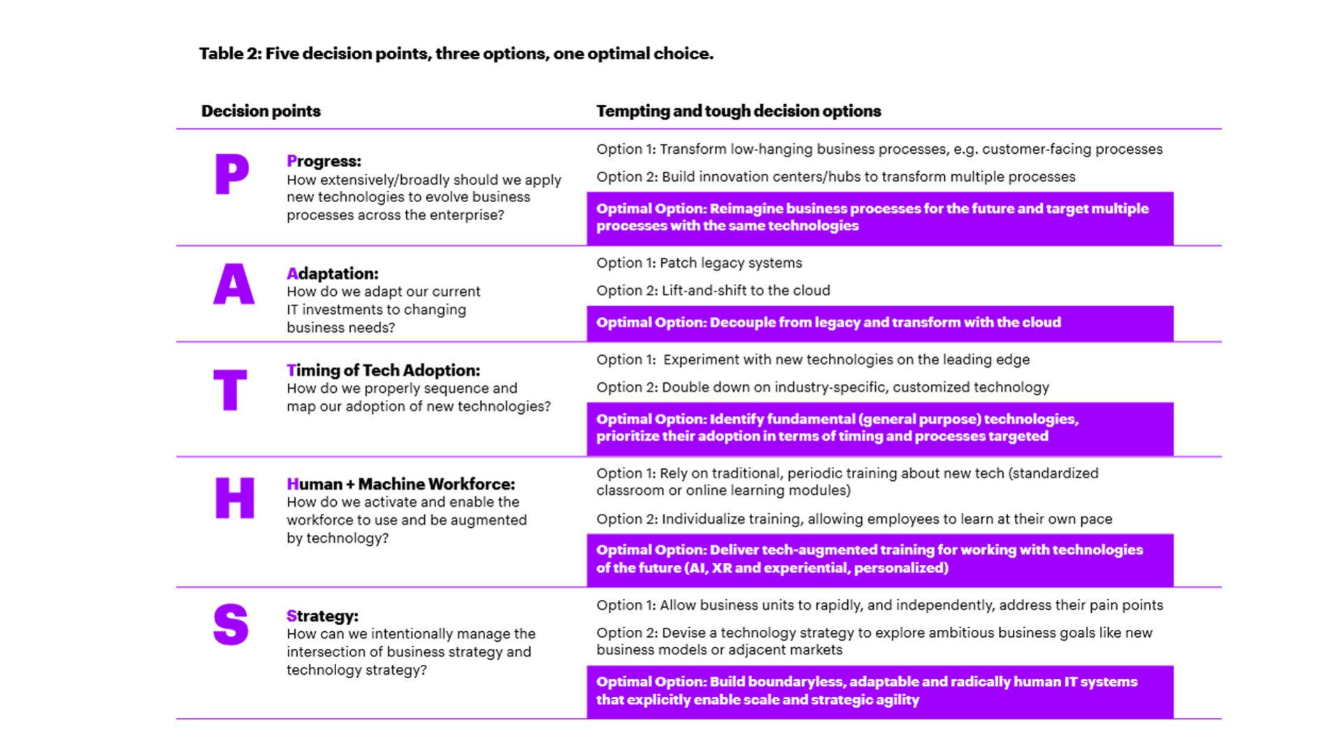 Figura 1 - I cinque fattori su cui si giocano le differenze tra le società leader nell'applicare tecnologie innovative e le altre. Fonte: Accenture, 2020 2