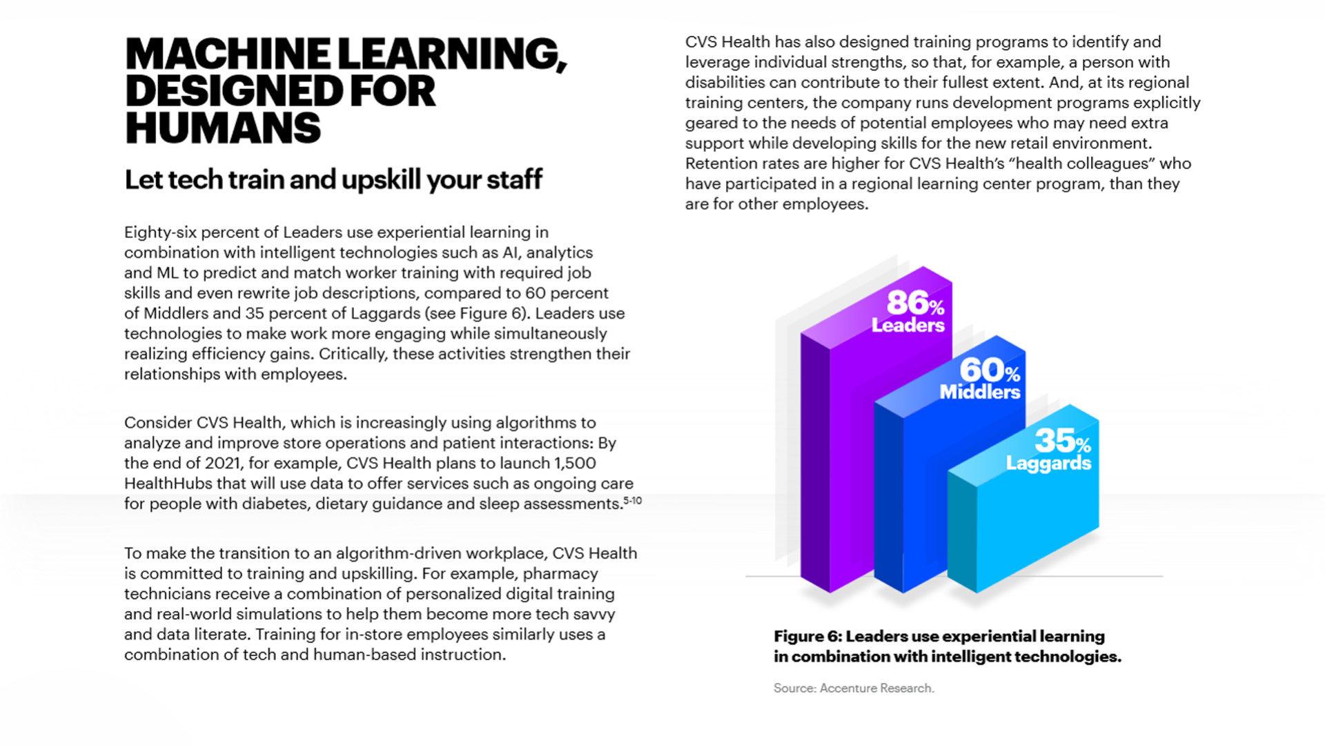 Figura 3 – Le aziende leader utilizzano la formazione esperienziale unitamente con altre tecnologie intelligenti. Fonte: Accenture, 2020 2