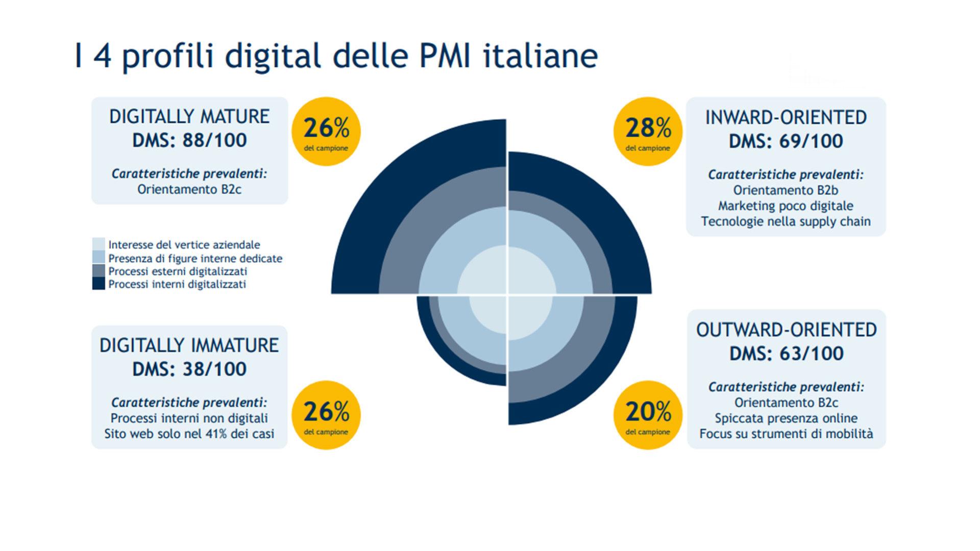 fig.3 Oss. Innovazione Digitale PMI 1