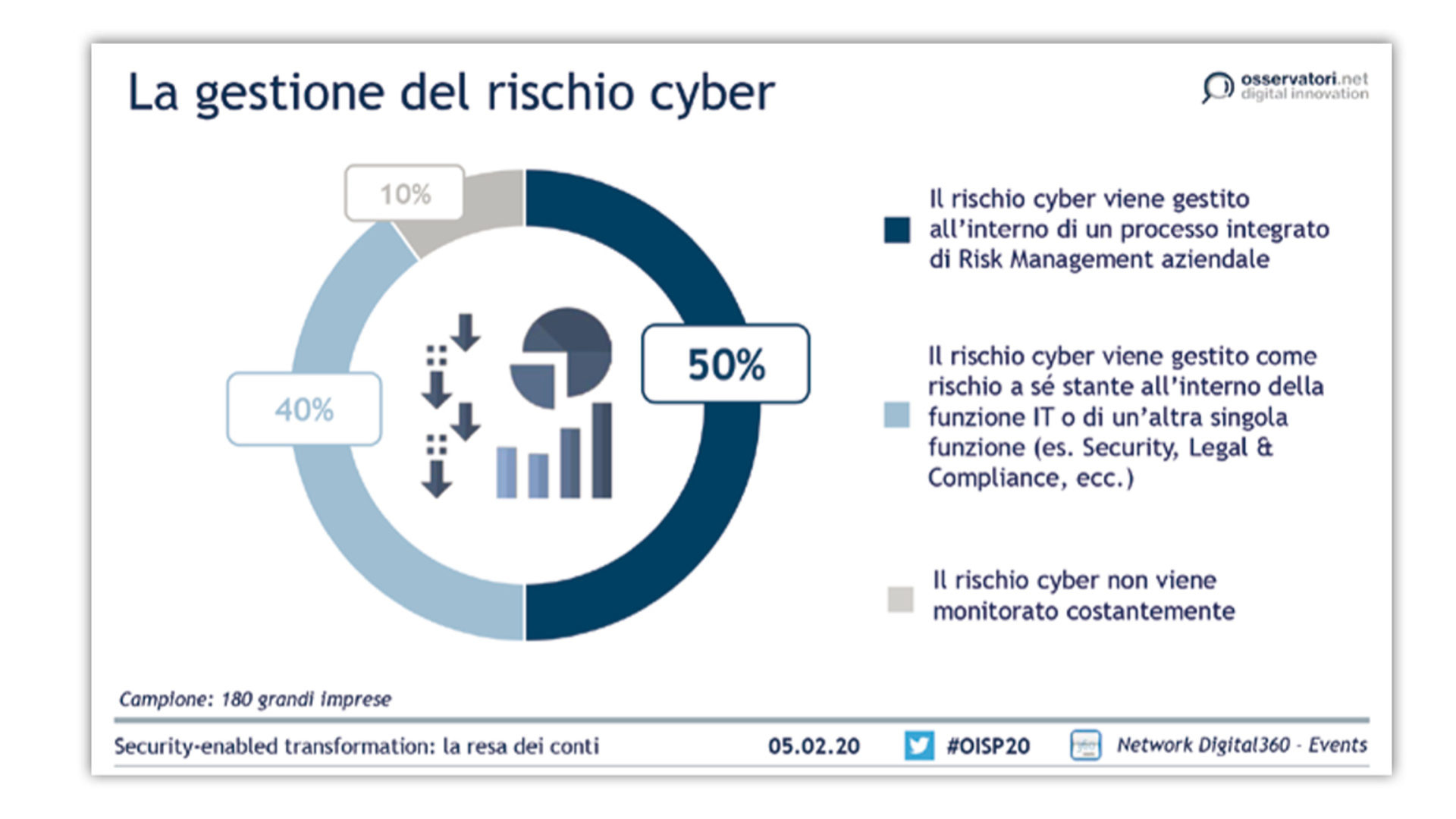 fig4 Osservatorio Information Security & Privacy 2020