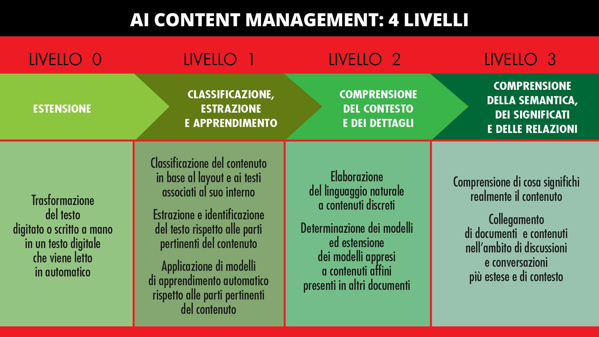 AI content management 1