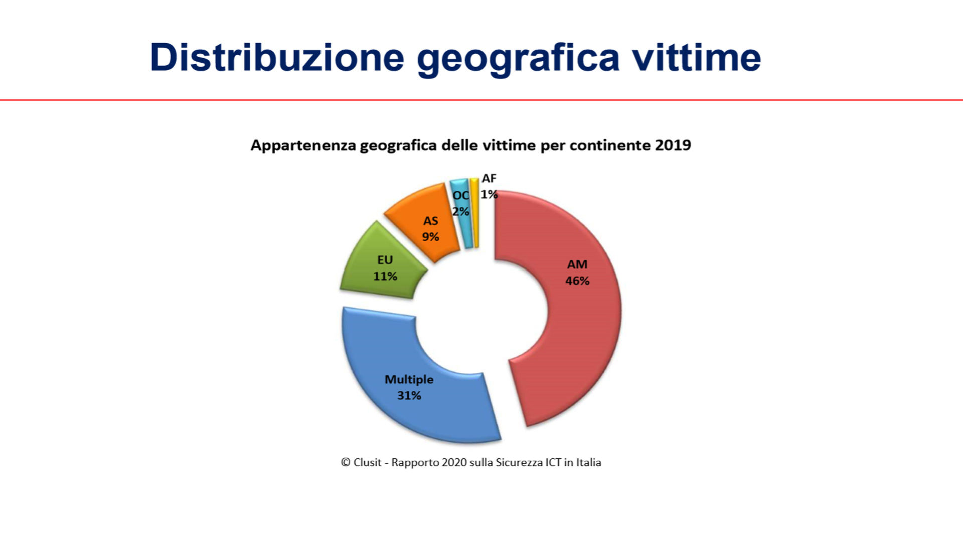 fig2 Rapporto Clusit 2020
