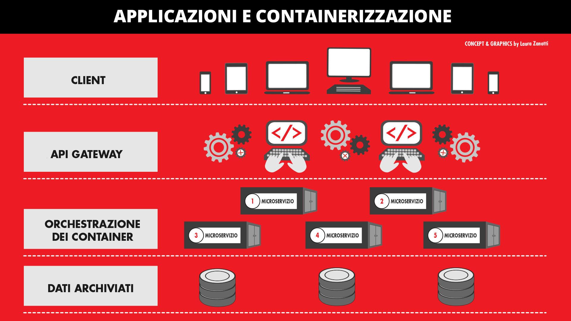microservizi e containerizzazione 1
