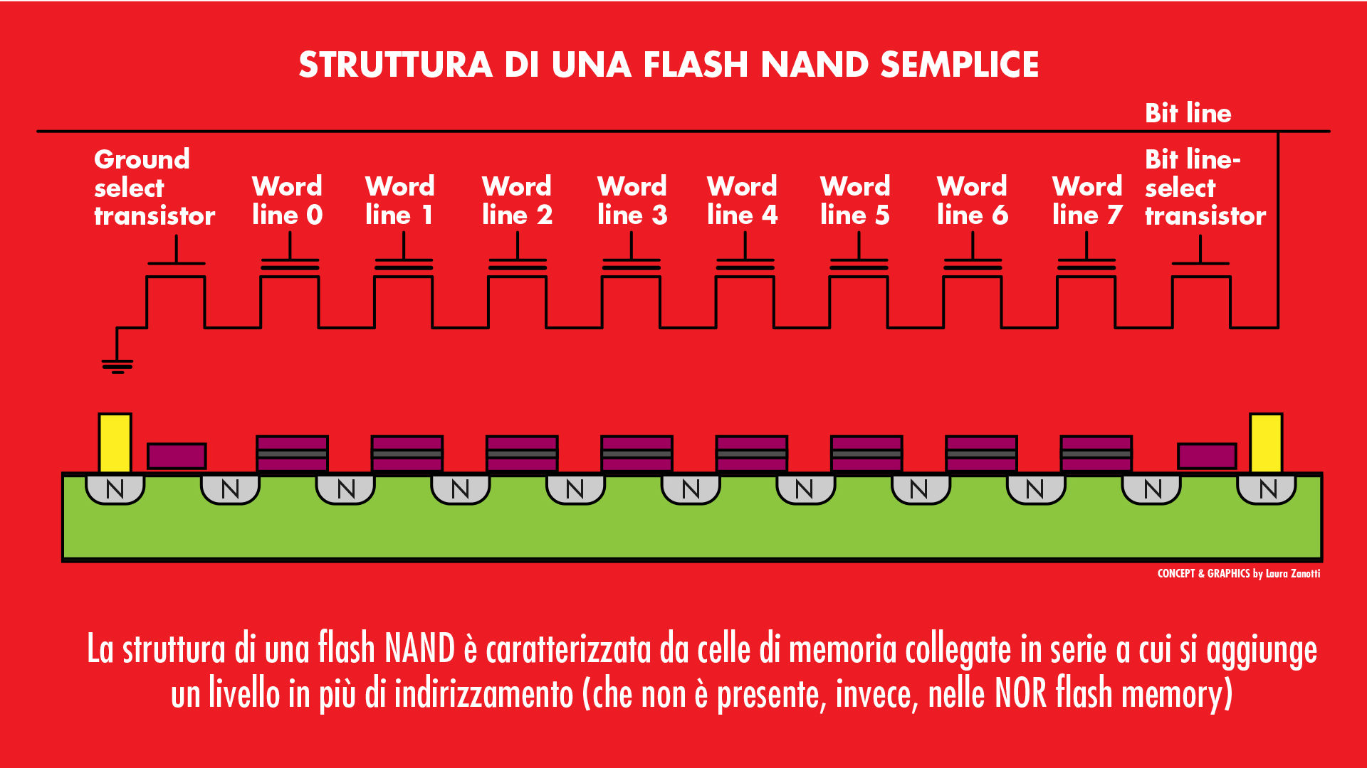 flash NAND graphic