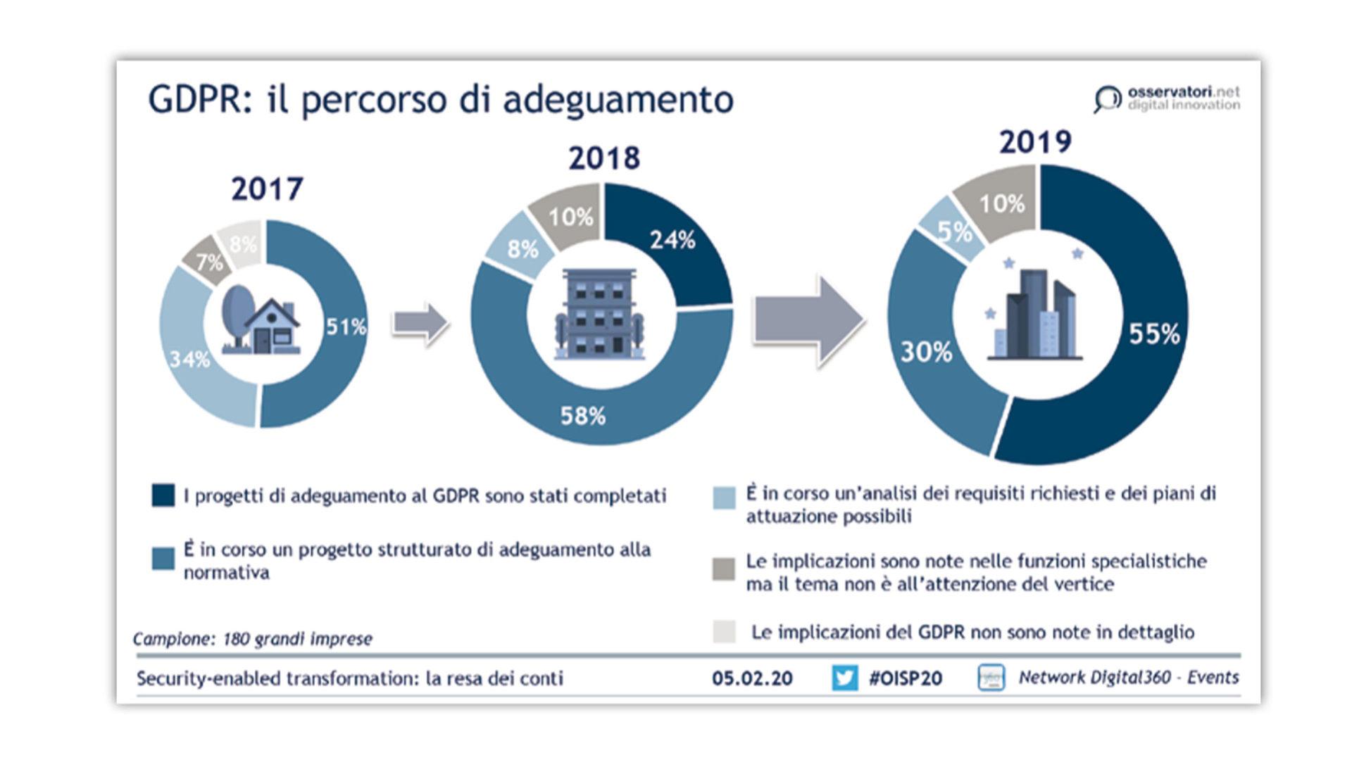 Lo stato di adeguamento al GDPR graphic