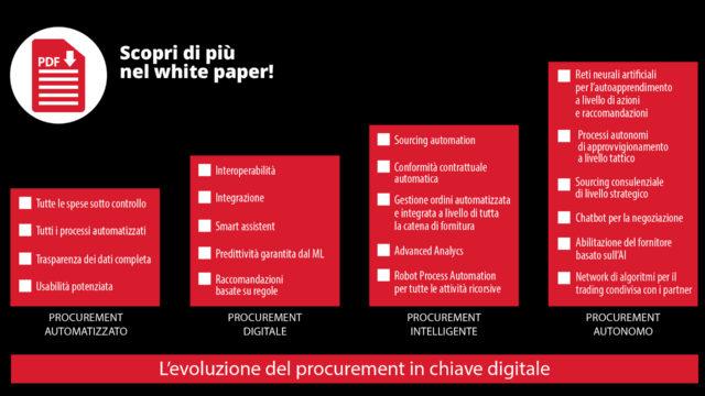 procurement-digitale