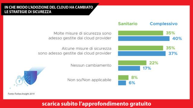cloud-nella-sanità