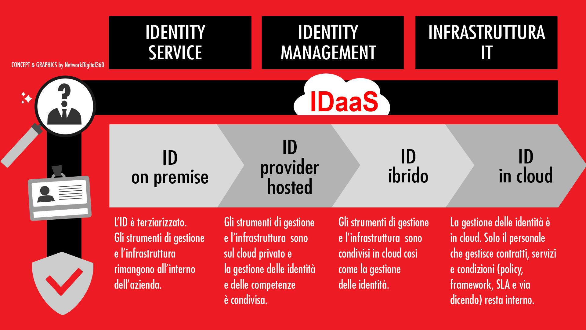 IDAAS tabella 1