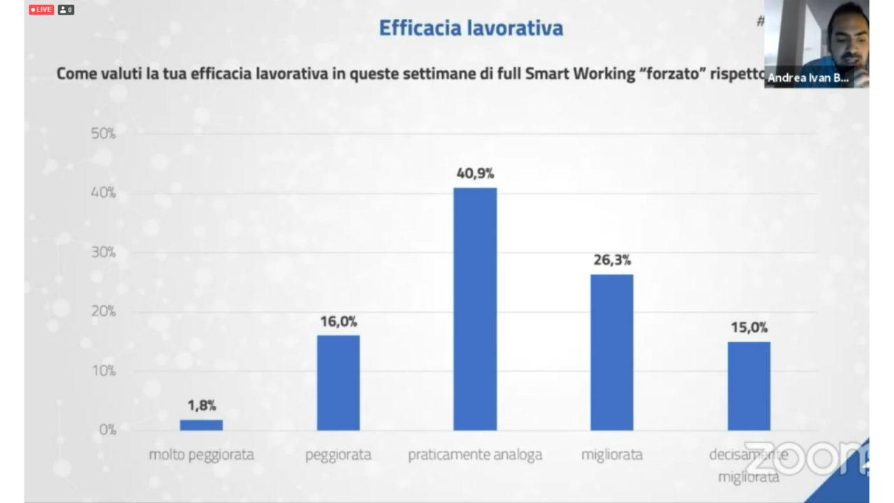 """Figura 2 - Smart working nella PA: l'efficacia lavorativa. Fonte: Indagine FPA """"Strategie individuali e organizzative di risposta all'emergenza"""", maggio 2020"""