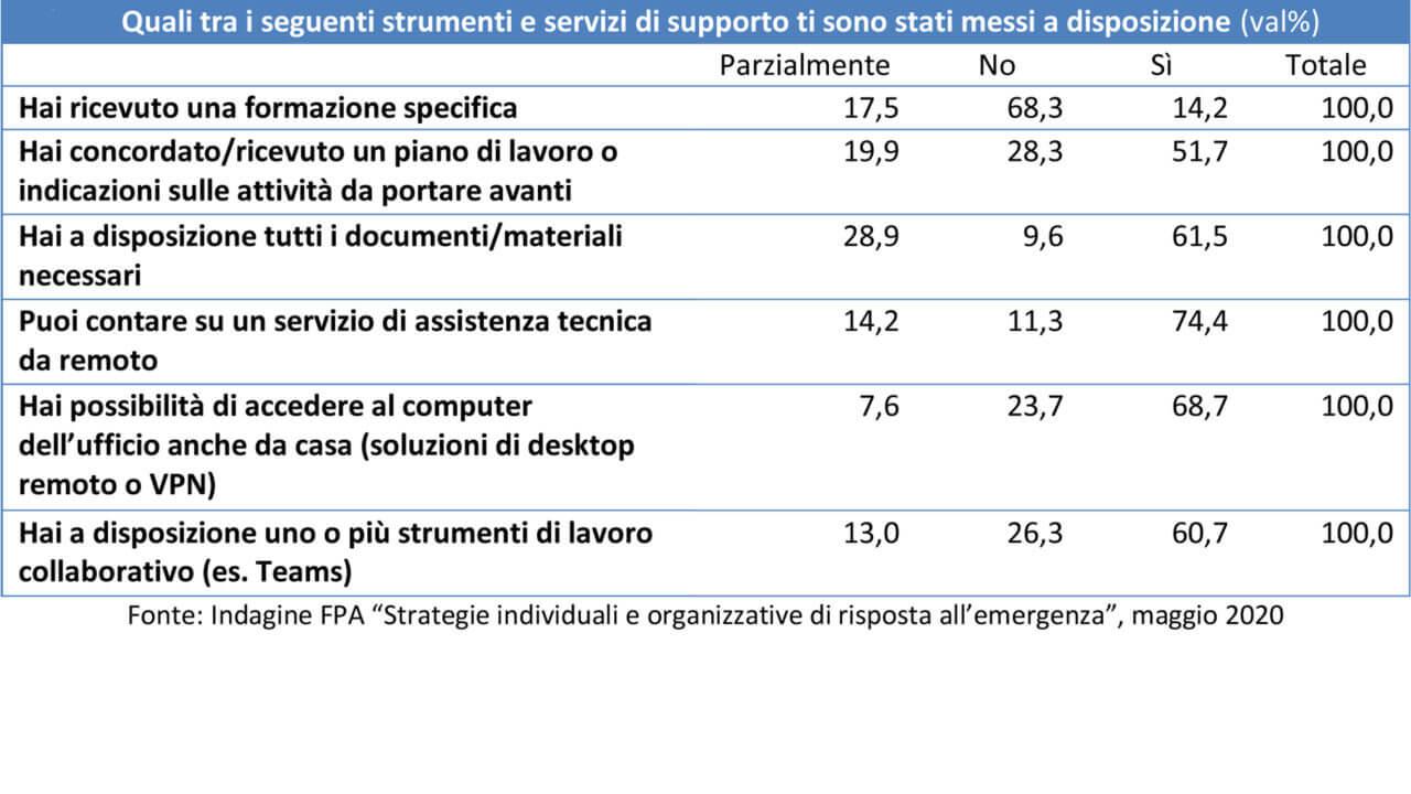 """Figura 4 - Smart working nella PA: gli strumenti adottati. Fonte: Indagine FPA """"Strategie individuali e organizzative di risposta all'emergenza"""", maggio 2020"""