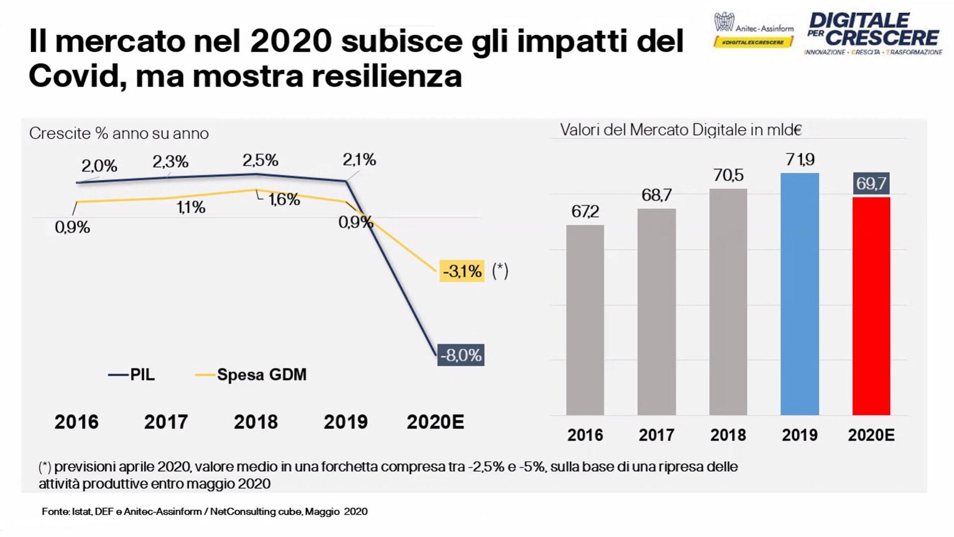Figura 3 Rapporto Assinform Anitec 2020