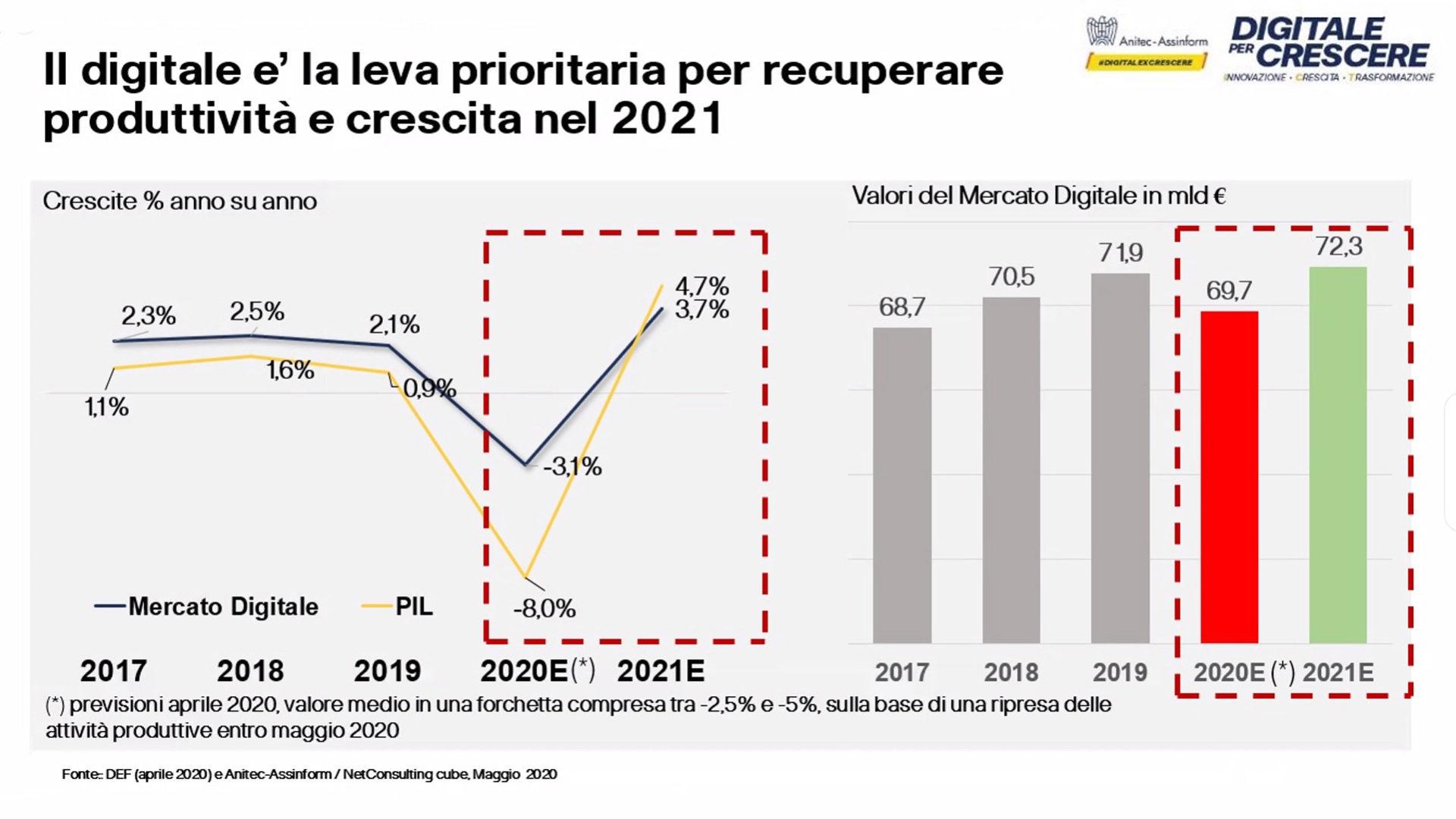 Figura 6 Rapporto Assinform Anitec 2020