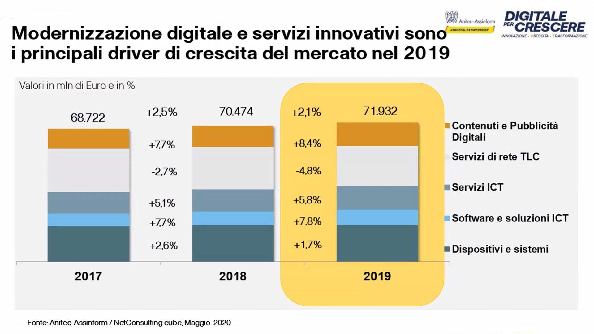 Figura 8 Rapporto Assinform Anitec 2020