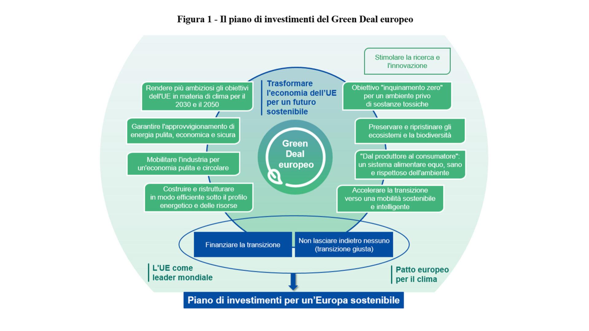 GreenDeal investimenti