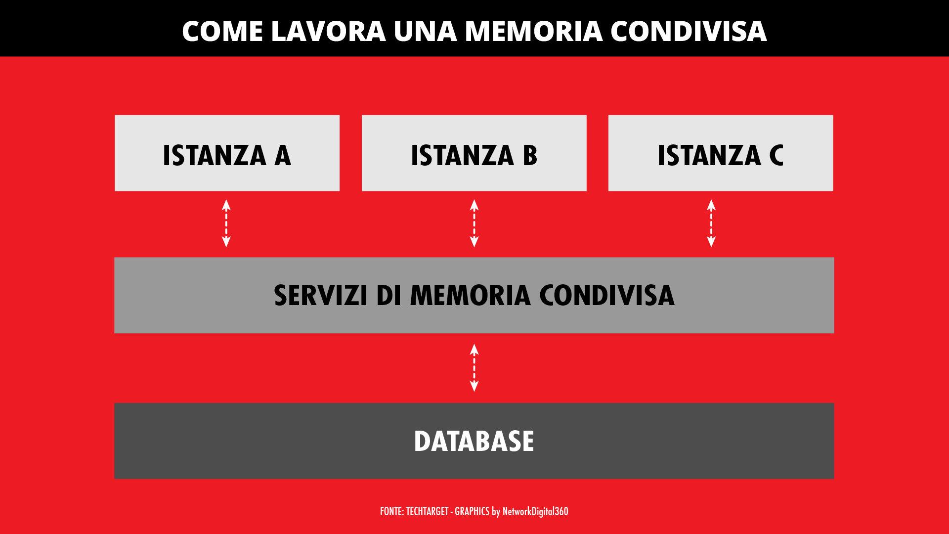 data caching 1