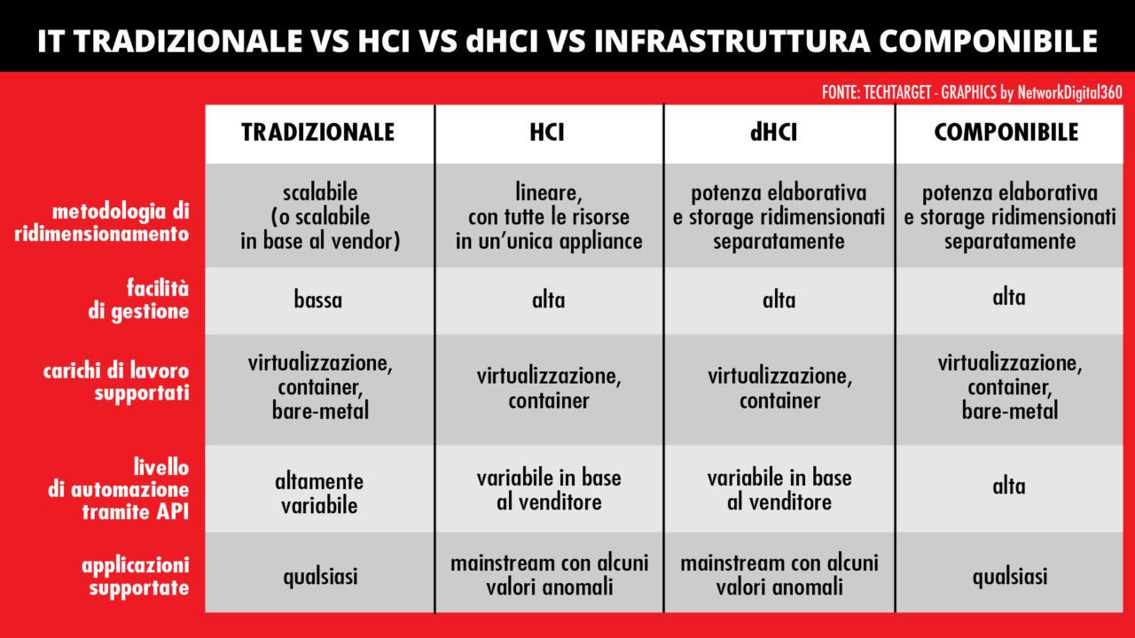 HCI vs dHCI vs infrastruttura componibile 1