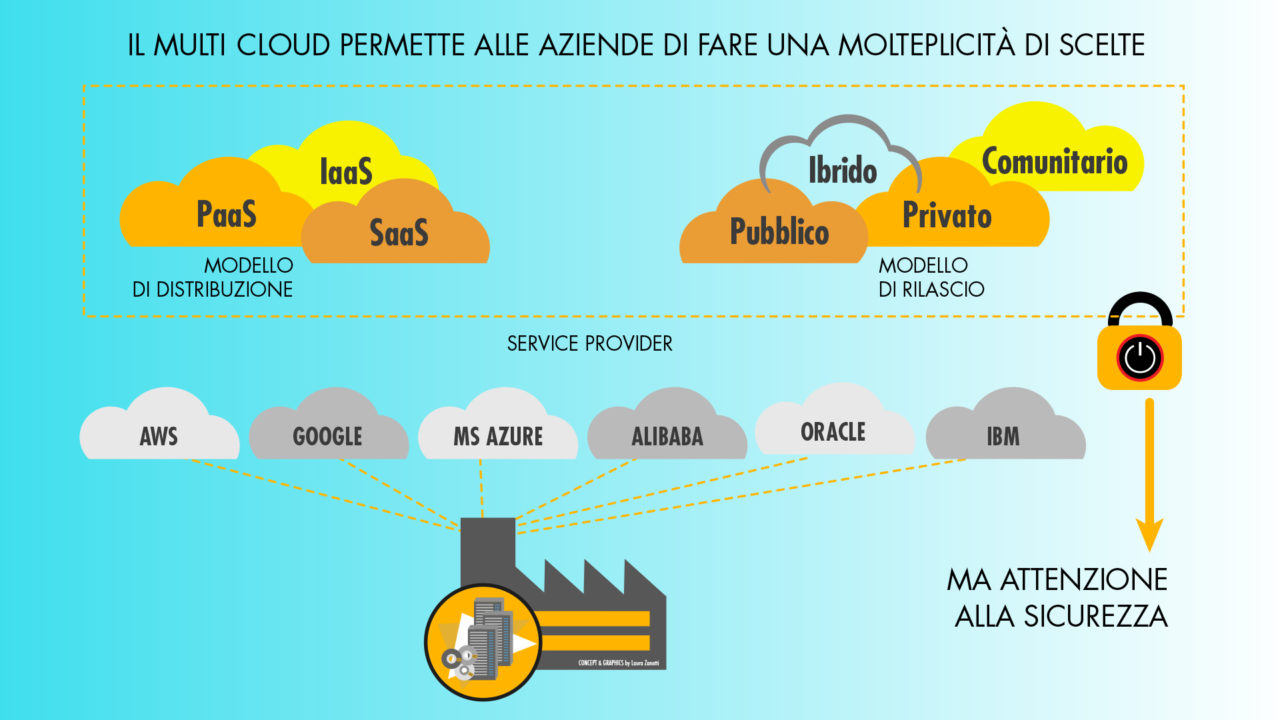SICUREZZA MULTI-CLOUD