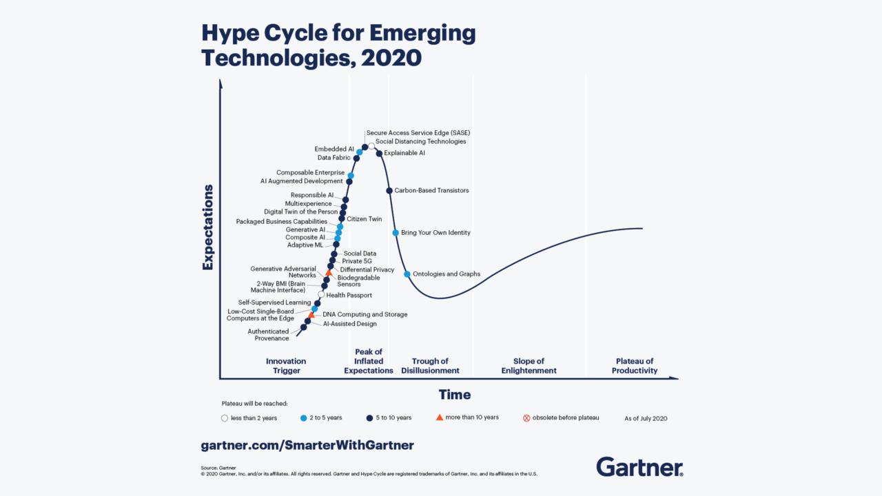 Gartner Hype tecnologie emergenti 2020