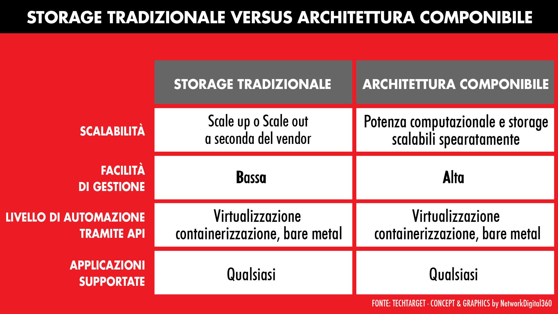 infrastuttura componibile composable architecture