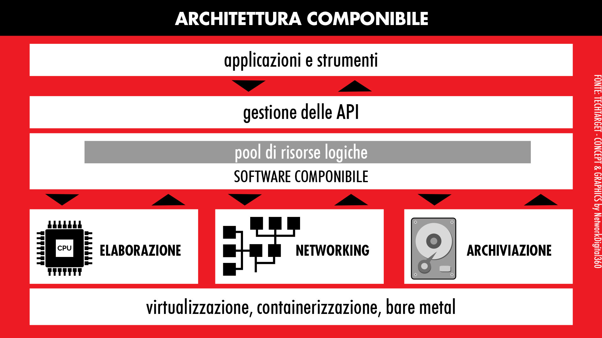 architettura componibile schema