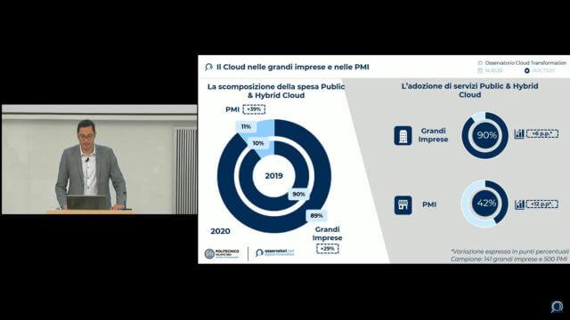 Oss Cloud Transformation spesa PMI
