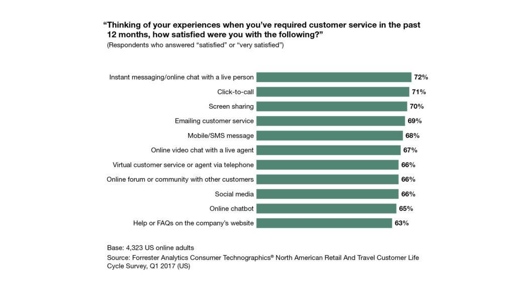 grafico che mostra la soddisfazione dei servizi al cliente nel settore dei servizi finanziari