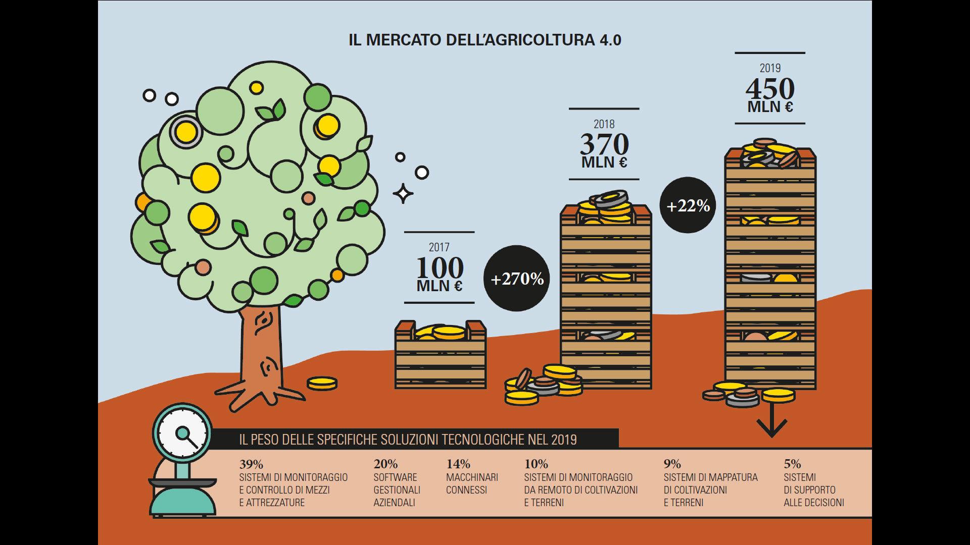 Figura 1 – Il mercato dell'Agricoltura 4.0. Fonte: Osservatorio Smart Agrifood del Politenico di Milano