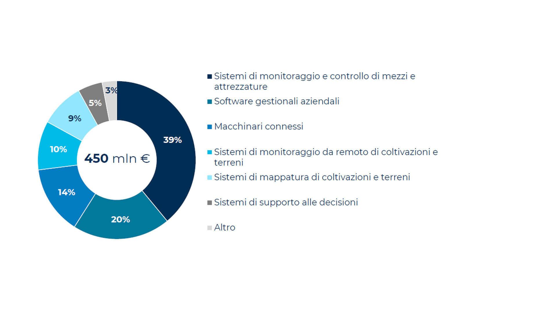 Figura 2 – Incidenza delle soluzioni tecnologiche nel mercato dell'Agricoltura 4.0. Fonte: Osservatorio Smart Agrifood del Politenico di Milano