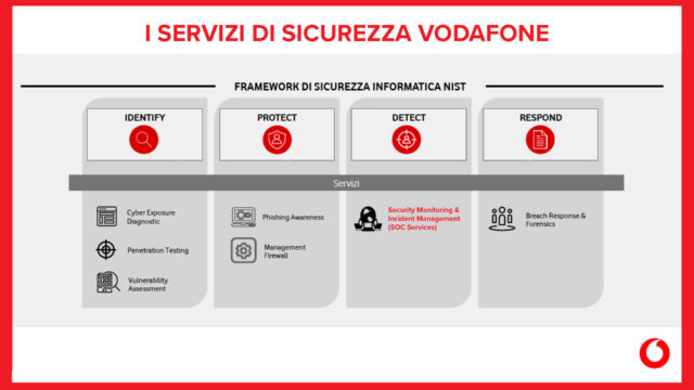 Security-Operation-Center-Vodafone