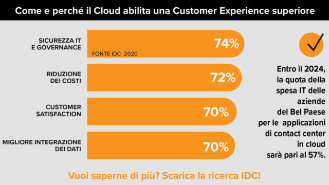 contact-center-in-cloud