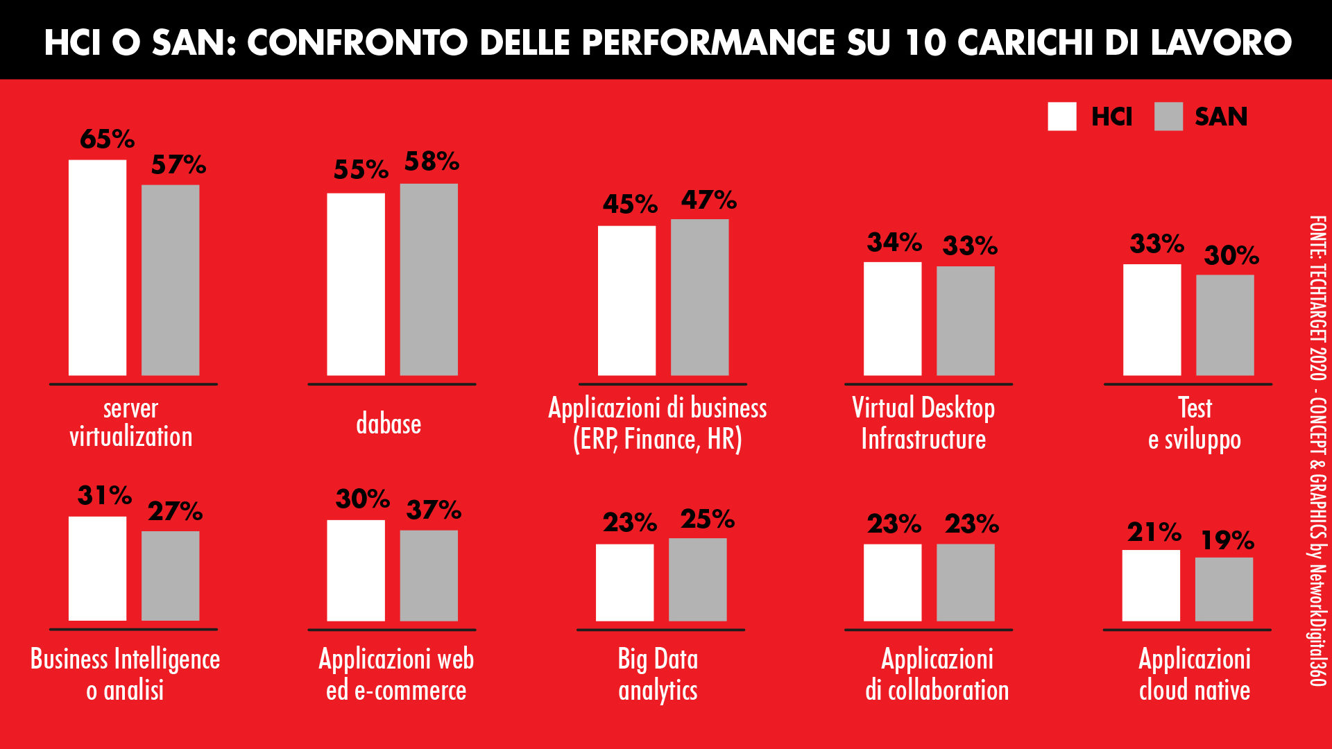 HCI e SAN performance a confronto