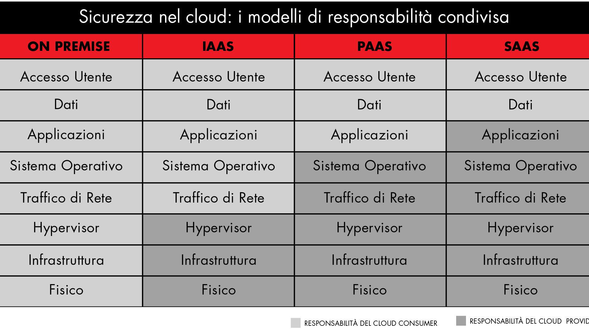 modelli di responsabilità del cloud