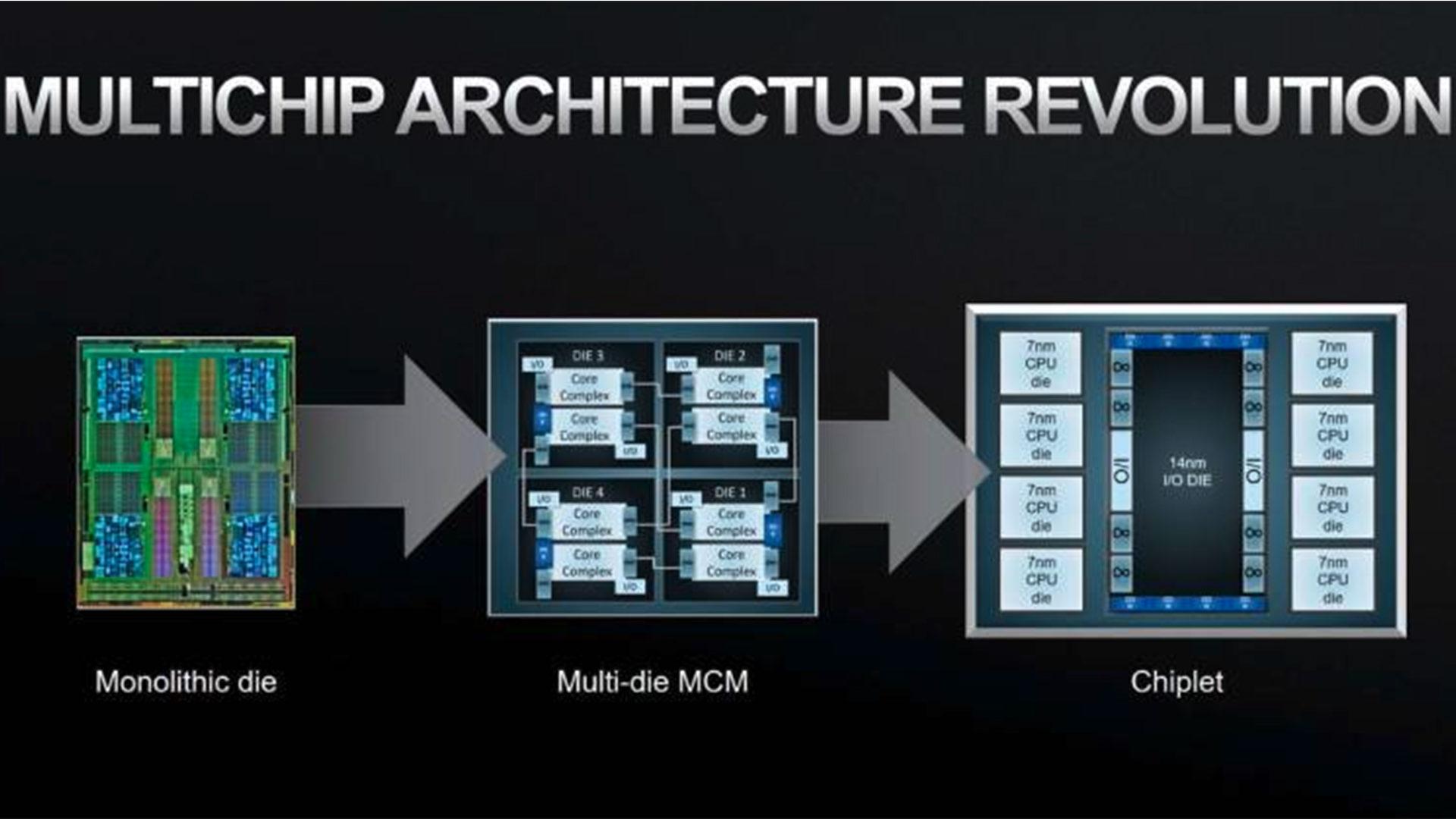 espansione della CPU e chiplet