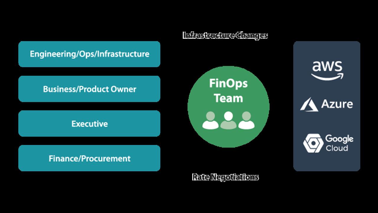 FinOps 2 team