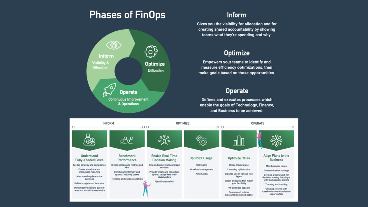 FinOps 3 fasi