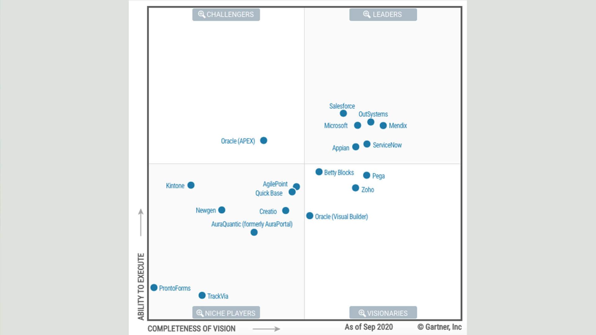 Gartner Magic Quadrant for Enterprise Low-Code Application Platforms 2020
