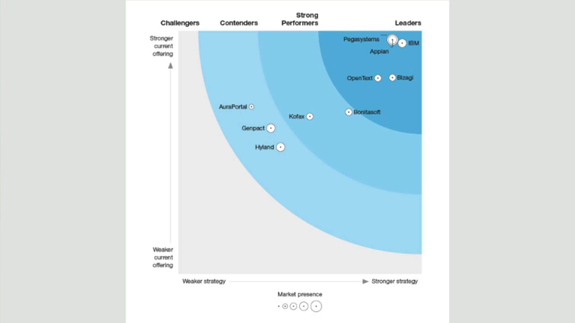 Forrester Wave™ Software For Digital Process Automation – Deep Deployments