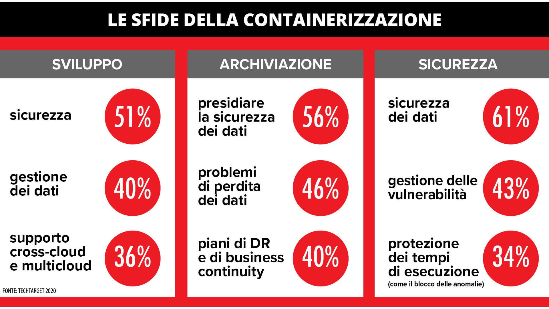 sfide containerizzazione