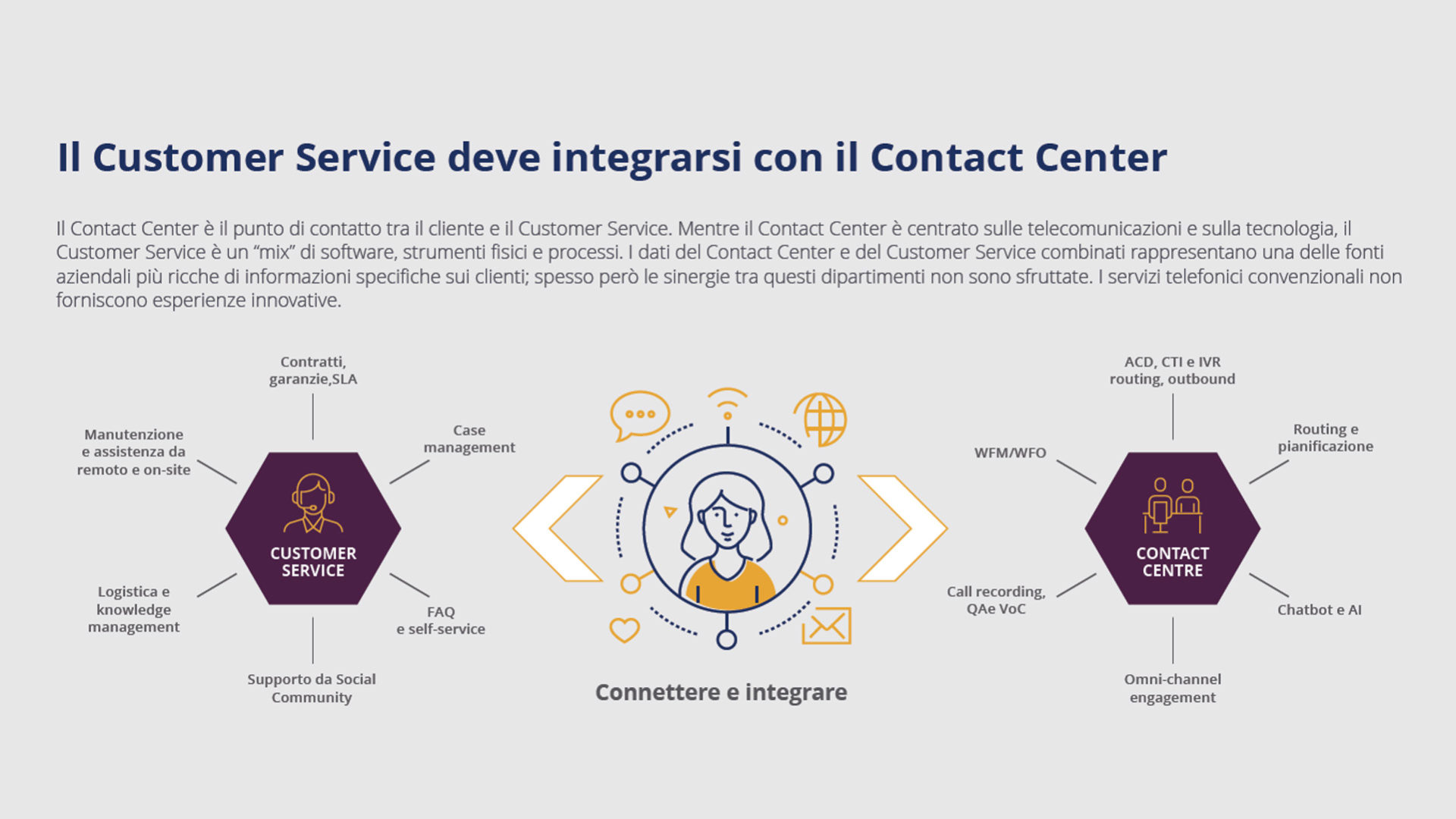Figura 1 - Il Customer Service deve integrarsi conil Contact Center. Fonte: IDC