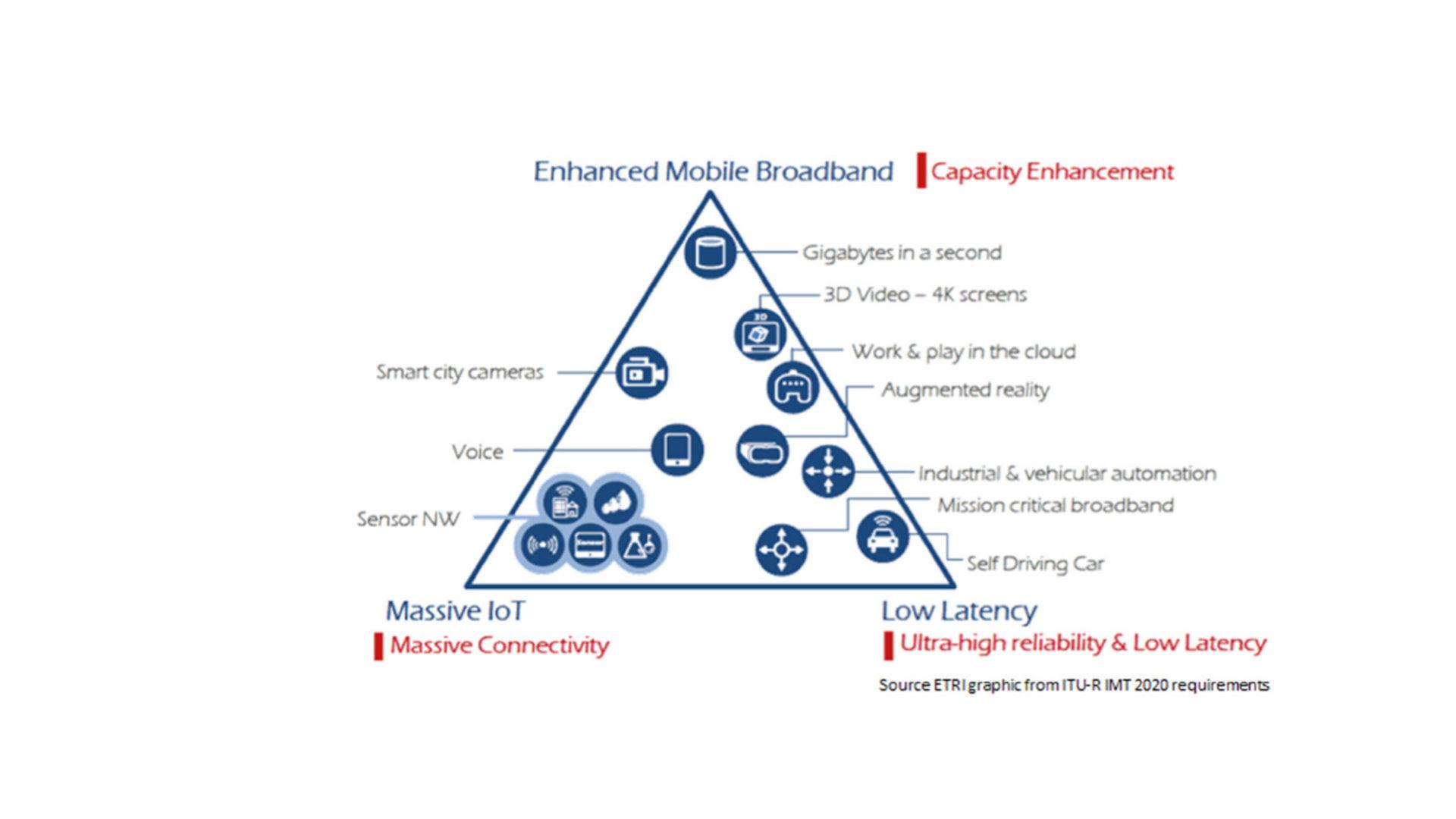 Applicazioni e servizi del 5G