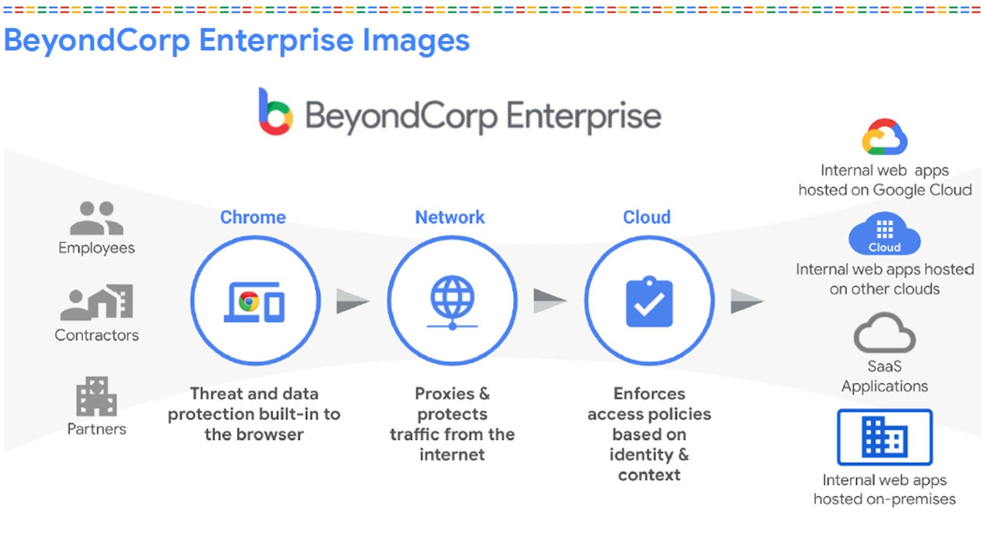 BeyondCorp Enterprise