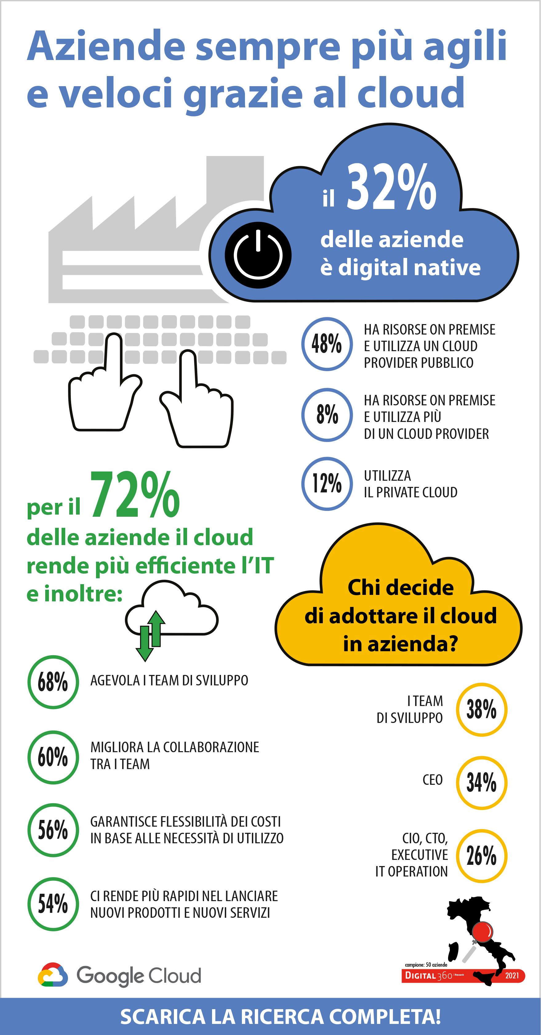 aziende-digital-native