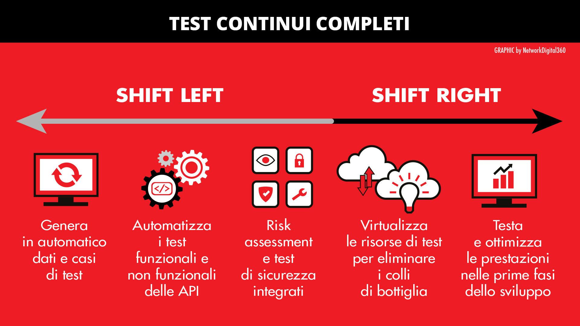 shift-left e shift-right test