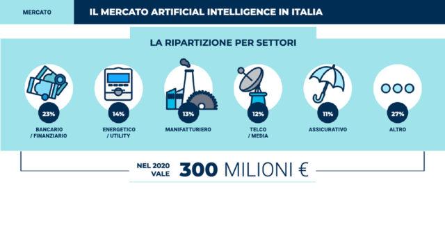 Il mercato dell'intelligenza artificiale in Italia per settori