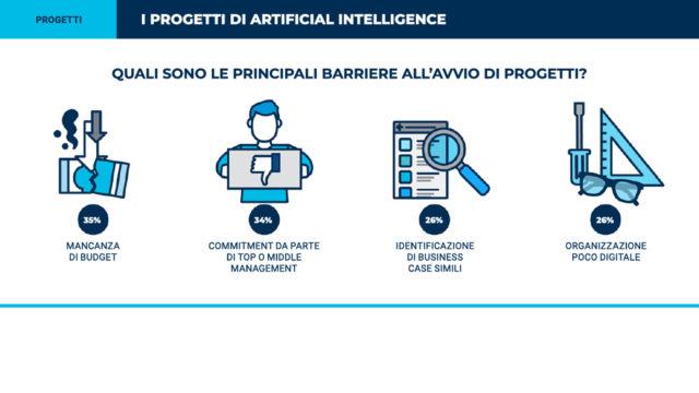 I principali ostacoli nei progetti di AI.