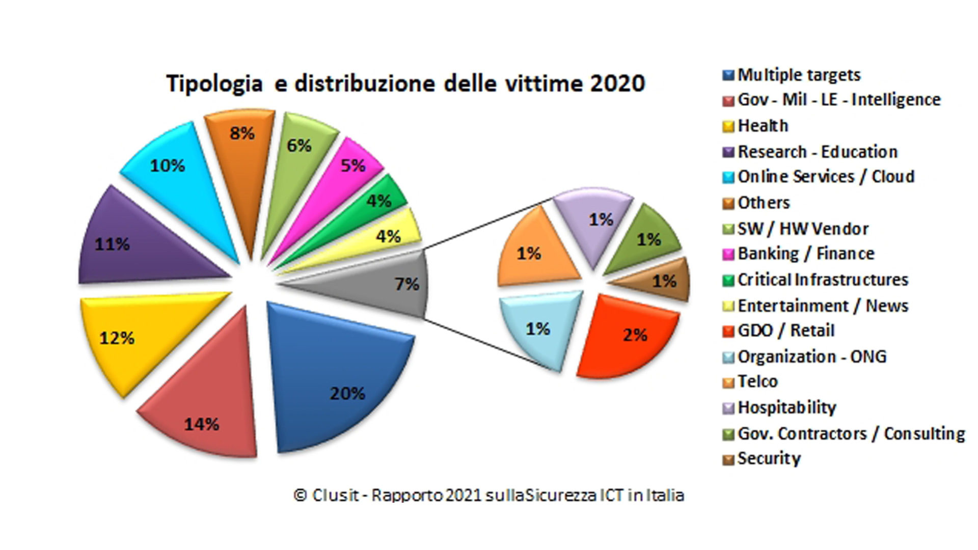 Rapporto Clusit 2021