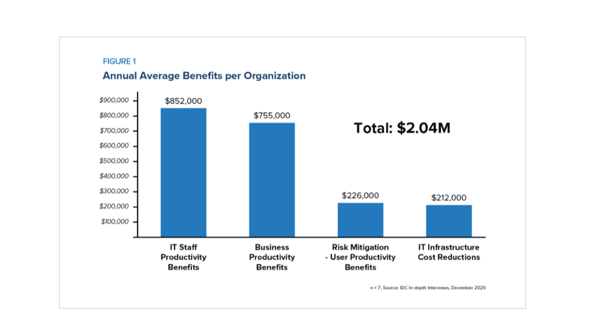 Annual Average Benefits per Organization with Oracle ADW