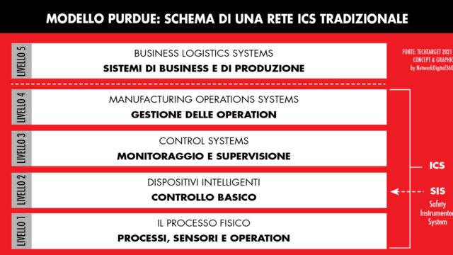 Industrial-Control-Systems-modello-Purdue